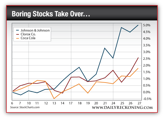 Johnson & Johnson vs. Clorox Co. vs. Coca Cola Stock Rally