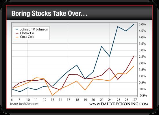 Johnson & Johnson vs. Clorox Co. vs. Coca Cola Stock Rally