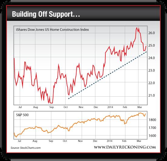 iShares Dow Jones US Home Construction Index