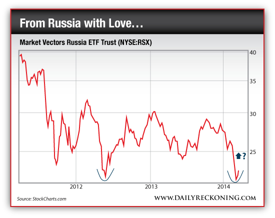 Market Vectors Russia ETF Trust (NYSE:RSX)