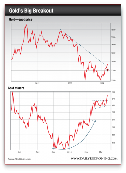 Gold Spot Price vs. Gold Miners