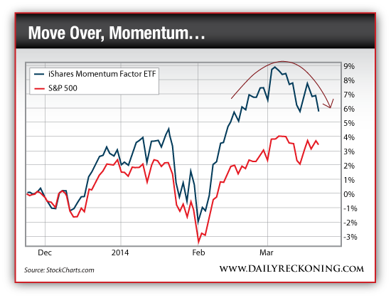 iShares Momentum Factor ETF vs. S&P 500