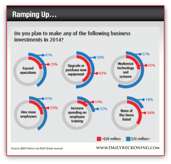Business Investment Survey, 2014
