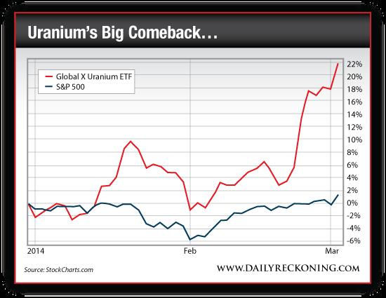 Global X Uranium ETF vs. S&P 500, 2014-Present