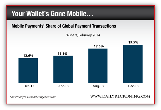 Mobile Payments' Share of Global Transactions