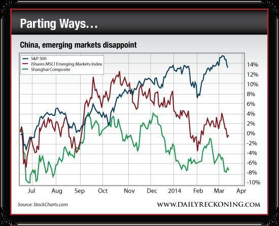 EEM iShares MSCI Emerging Markets