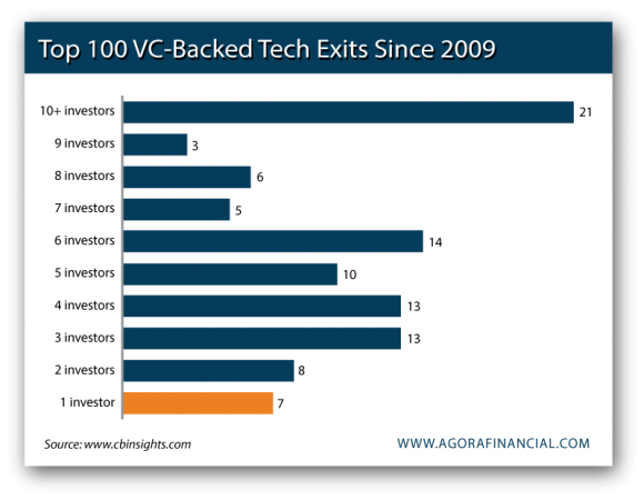 Top 100 VC Backed Tech Exits Since 2009