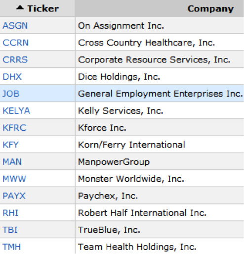 A List of Staffing and Outsourcing Firms