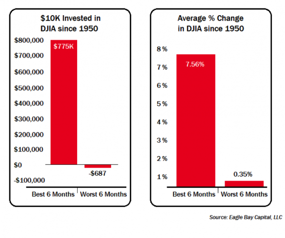 Best and Worst 6 Month Performance of $10K Investments in DJIA and the Average Percent Change in DJIA, Since 1950