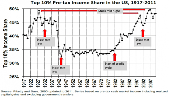 Top 10% Pre-Tax Income Share in the U.S., 1917-2011