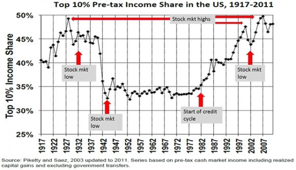 Top 10% Pre-Tax Income Share in the U.S., 1917-2011