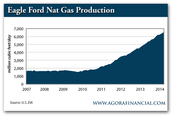 Eagle Ford Natural Gas Production, 2007-Present