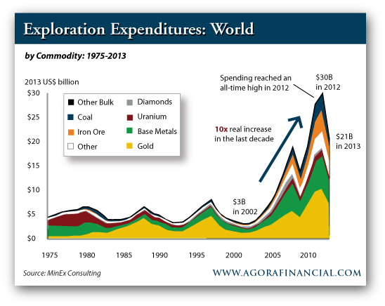 World Exploration Expenditures by Commodity, 1975-2013