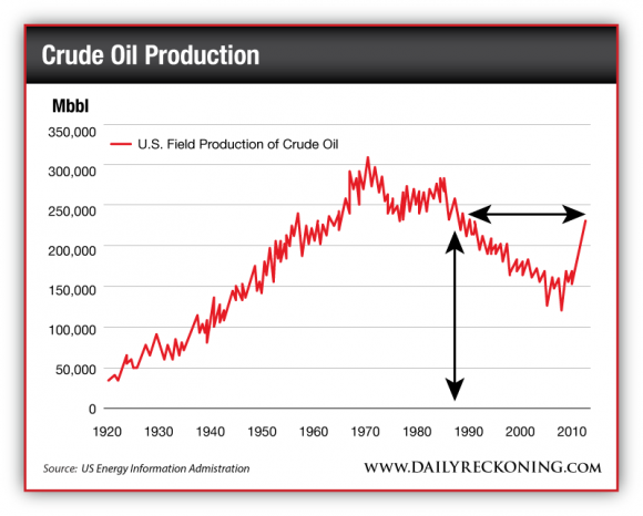 U.S. Field Production of Crude Oil 1920 - 2014