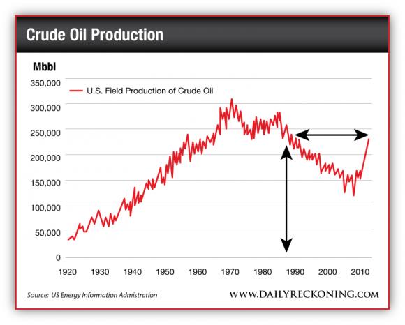 U.S. Field Production of Crude Oil 1920 - 2014