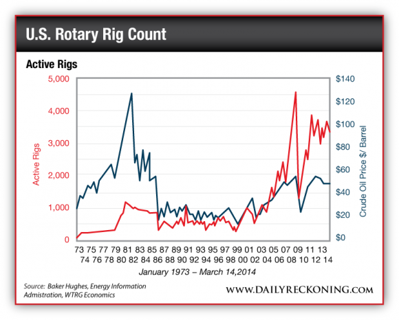 Total Active Rigs January 1973 - March 14, 2014