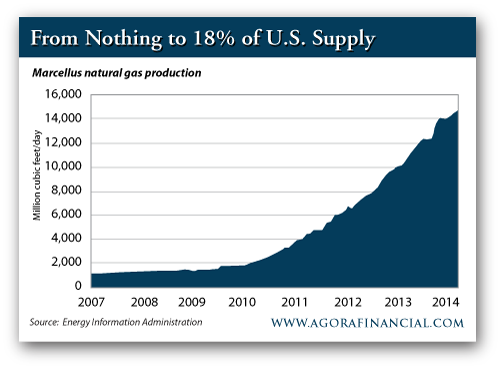 Marcellus Natural Gas Production, 2007-Present