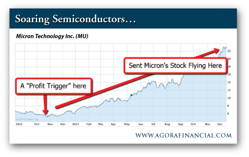 Micron Technology Inc. (MU) Stock Price, 2012-2014
