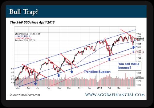 The S&P 500 Since April 2013