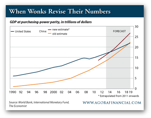 GDP at Purchasing Power Parity, in Trillions of Dollars