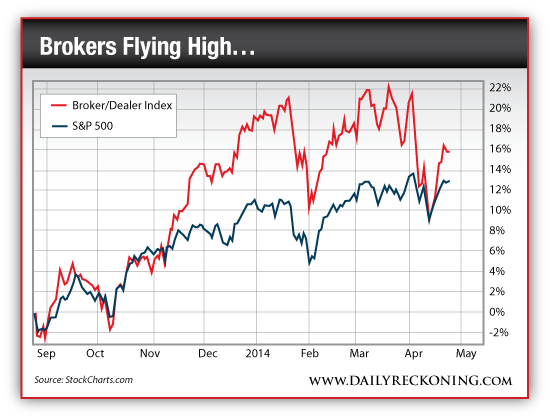 Broker/Dealer Index vs. S&P 500, September 2013-Present