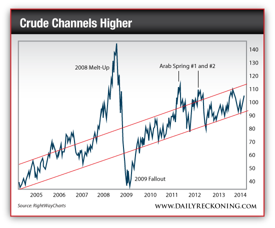 Crude Oil Price, 2004-Present