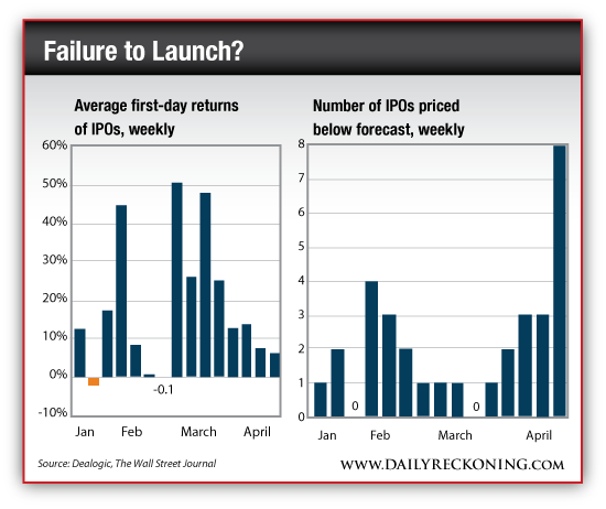 Average First-Day Returns of IPOs vs. Number of IPOs Priced Below Forecast