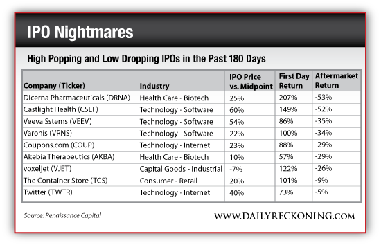 High Popping and Low Dropping IPOs in the Last 180 Days