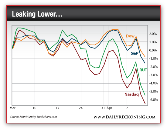 Dow, S&P, RUT and NASDAQ, March 2014-Present