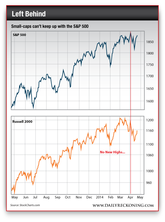 S&P 500 Performance vs. Russell 2000 Performance, May 2013-Present