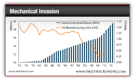 Global Industrial Robots vs. US Manufacturing Jobs