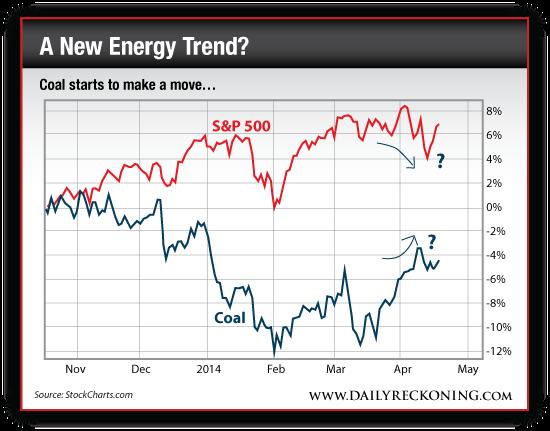 Coal Price vs. S&P 500