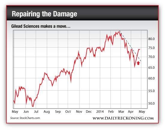 Gilead Sciences Stock Price, May 2013-Present