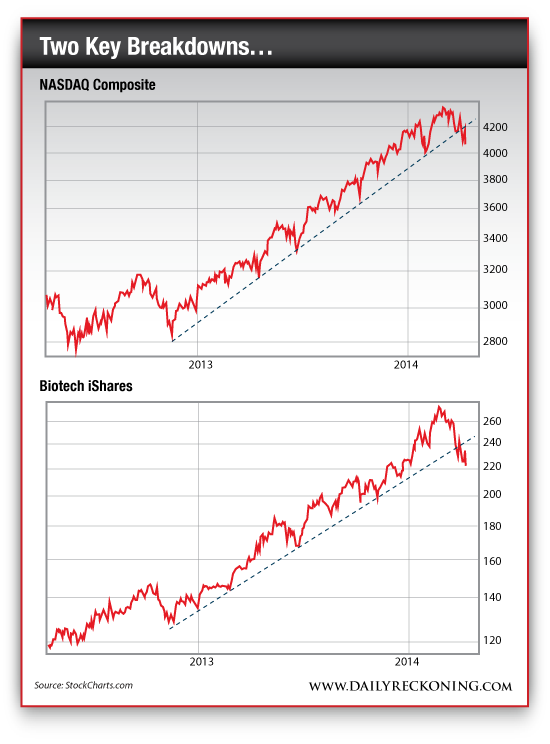 NASDAQ Composite Index vs. Biotech iShares, 2012-Present