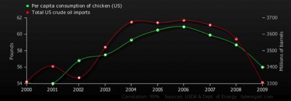 Total U.S. Crude Imports vs. Per Capita Consumption of Chicken