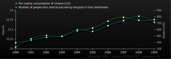 Death by Bedsheet vs. Per Capita Consumption of Cheese