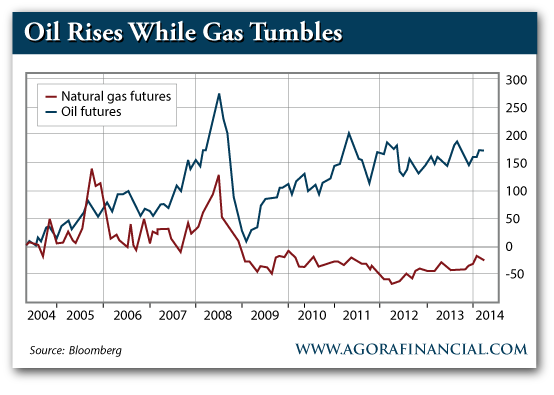 Natural Gas Futures vs. Oil Futures, 2004-2014