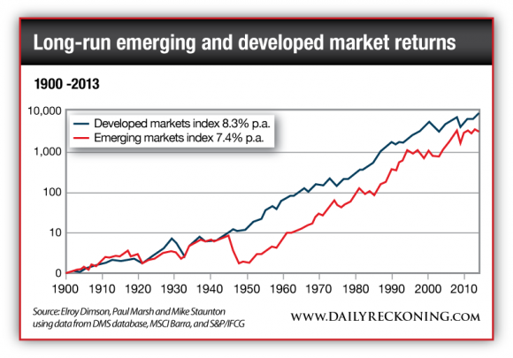 Emerging and Developed Market Returns, 1900-2013