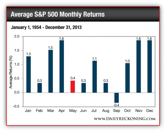 Average S&P 500 Monthly Returns, January 1, 1954-December 31, 2013