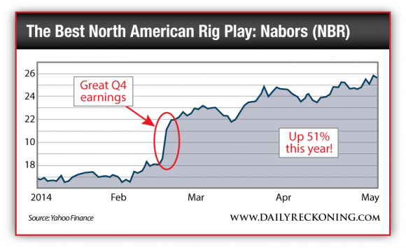 Nabors (NBR) Stock Performance, Jan. 2014-May 2014