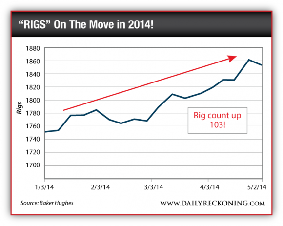 US Oil Rig Count, Jan. 3, 2014-May 2, 2014