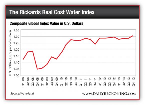 Composite Global Index Value in U.S. Dollars