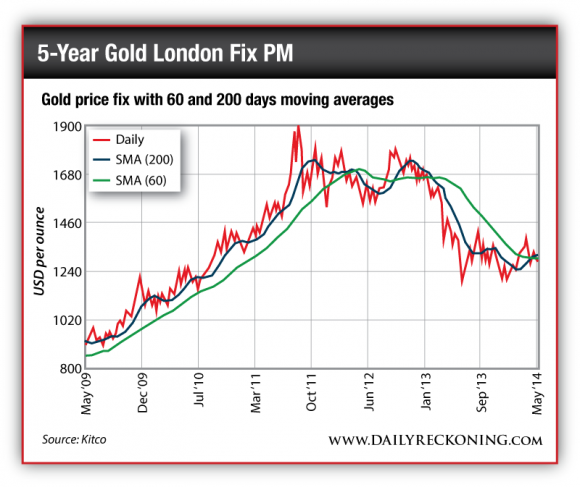 Gold Price Fix with 60 and 200 Day Moving Averages