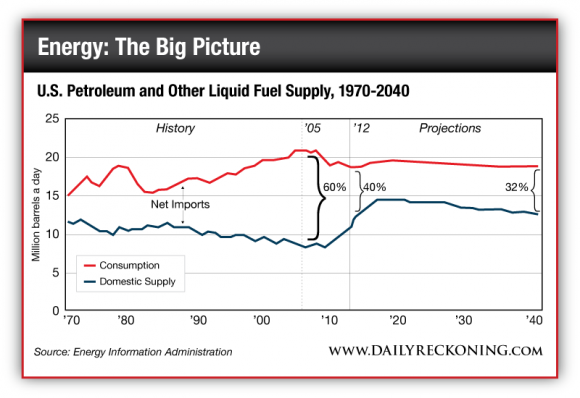 Net Imports of US Petroleum and Other Liquid Fuel Supply, 1970-2040
