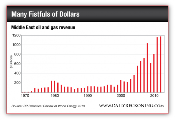 Middle East Oil and Gas Revenue