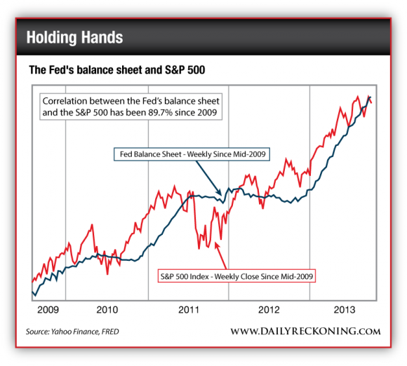 Correlation Between the Fed's Balance Sheet and the S&P 500, 2009-Present