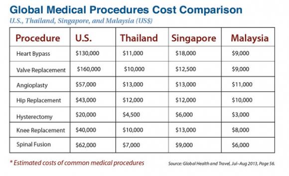 Global Medical Procedures Cost Comparison