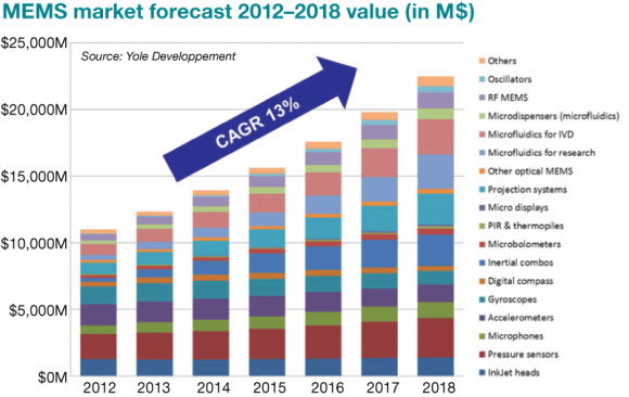 MEMS Market Forecast, 2012-2018 Value