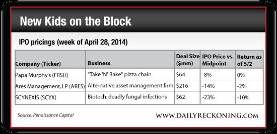 IPO Pricings, Week of April 28, 2014