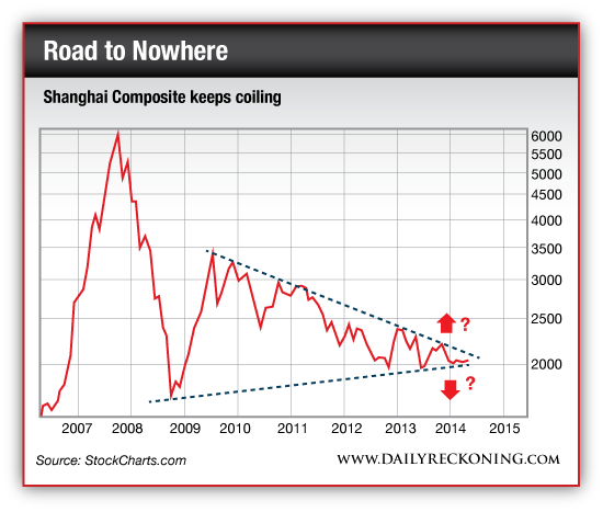 Shanghai Composite Keeps Colliding